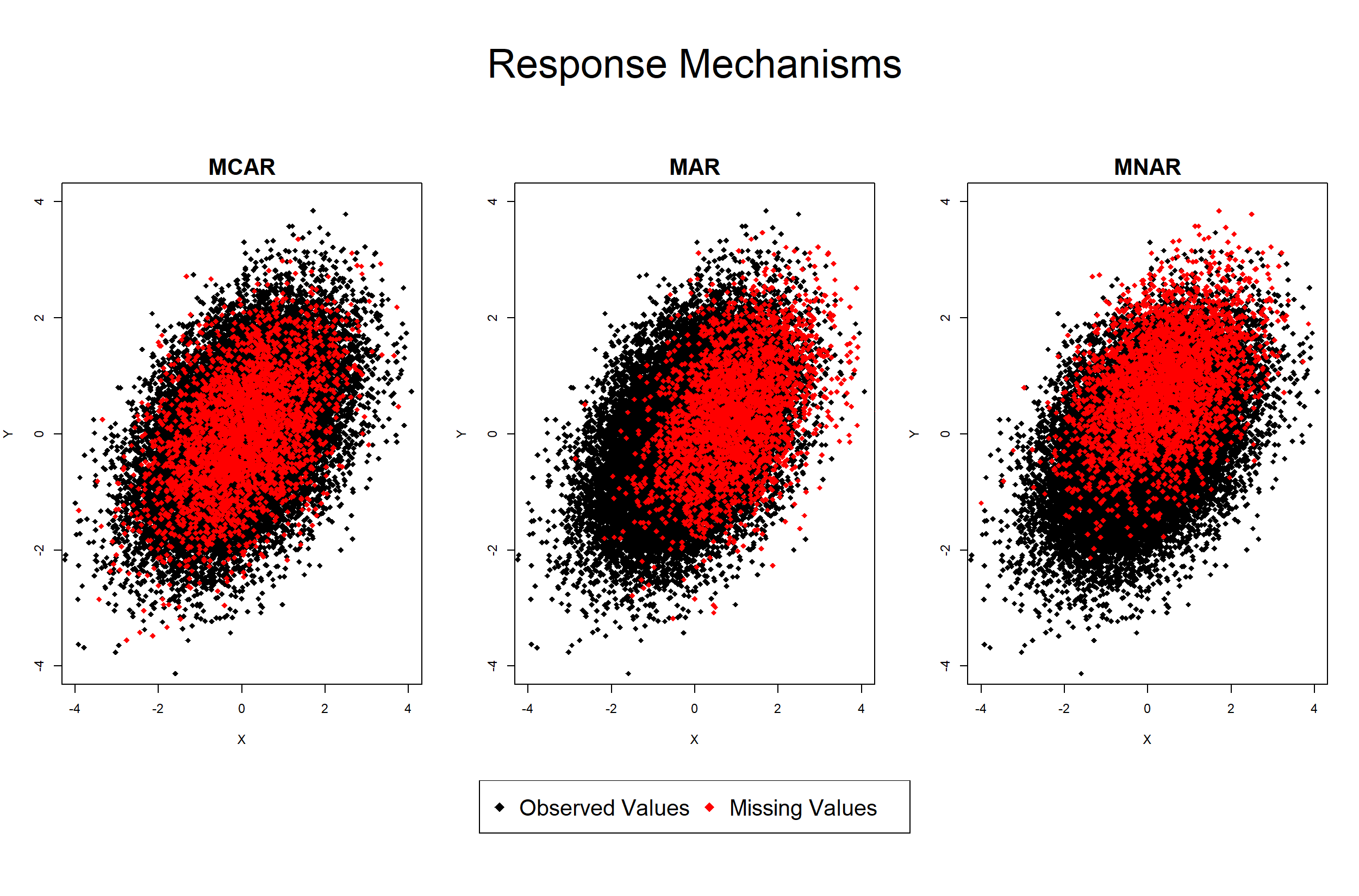 Missing Data Response Mechanisms (MCAR, MAR, MNAR)