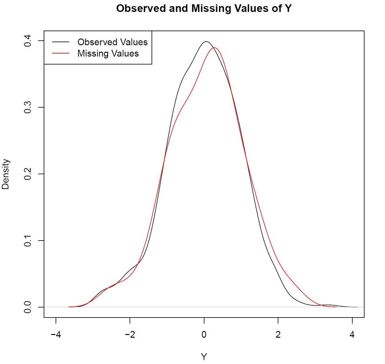 Observed and Missing Data Densities in R