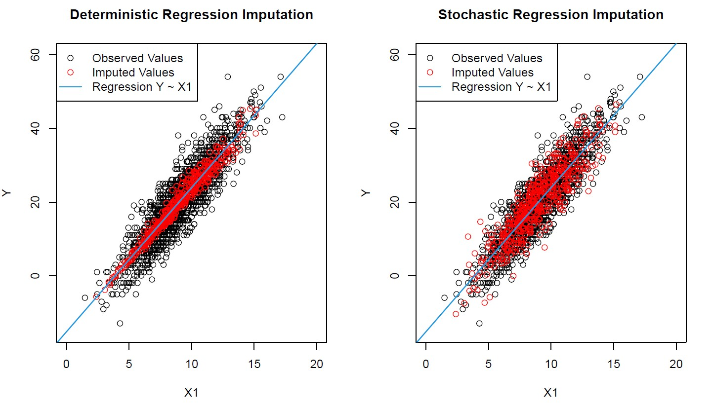 Deterministic and Stochastic Regression Imputation