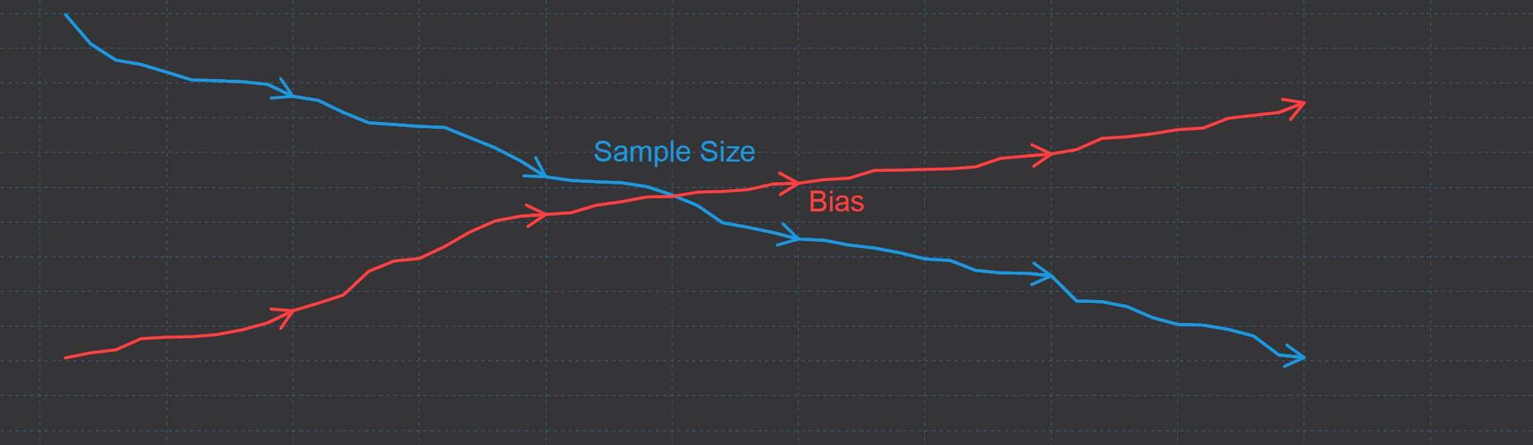 Complete Case Analysis Bias and Sample Size