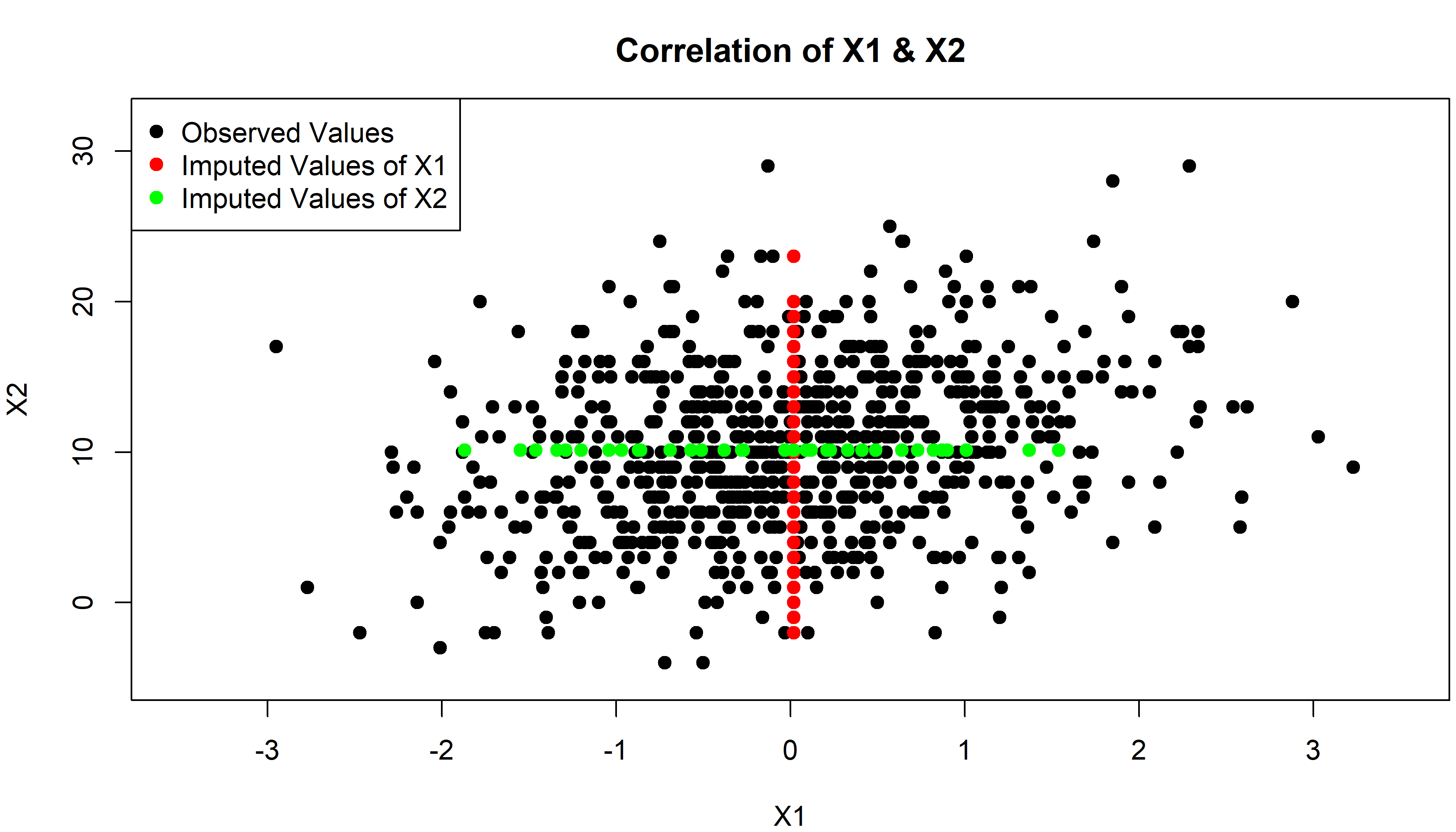 Impact of Mean Imputation on Correlation