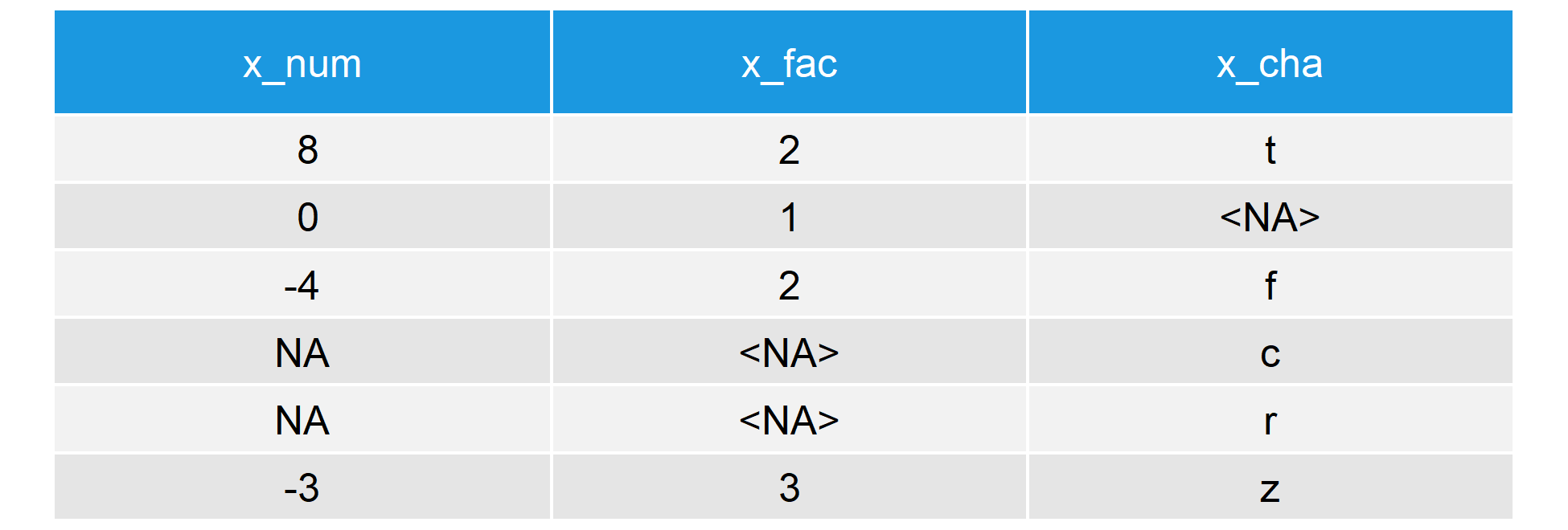is na function in R