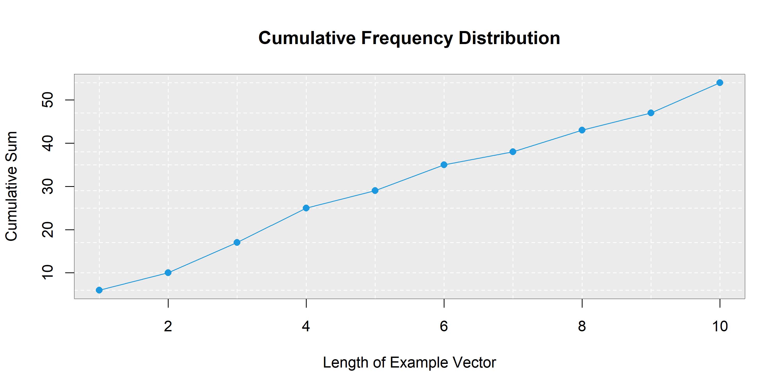 cumsum graph R