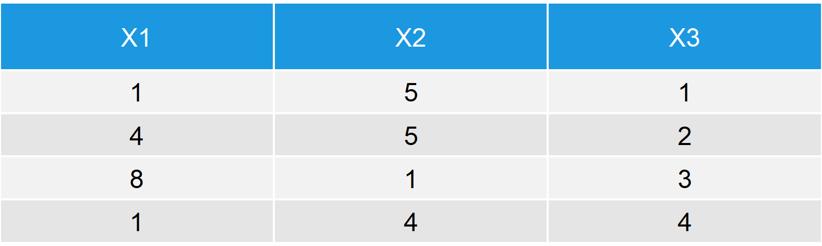 X Table - First Example Data Frame