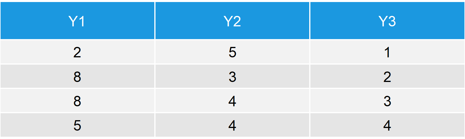 Y Table - Second Example Data Frame