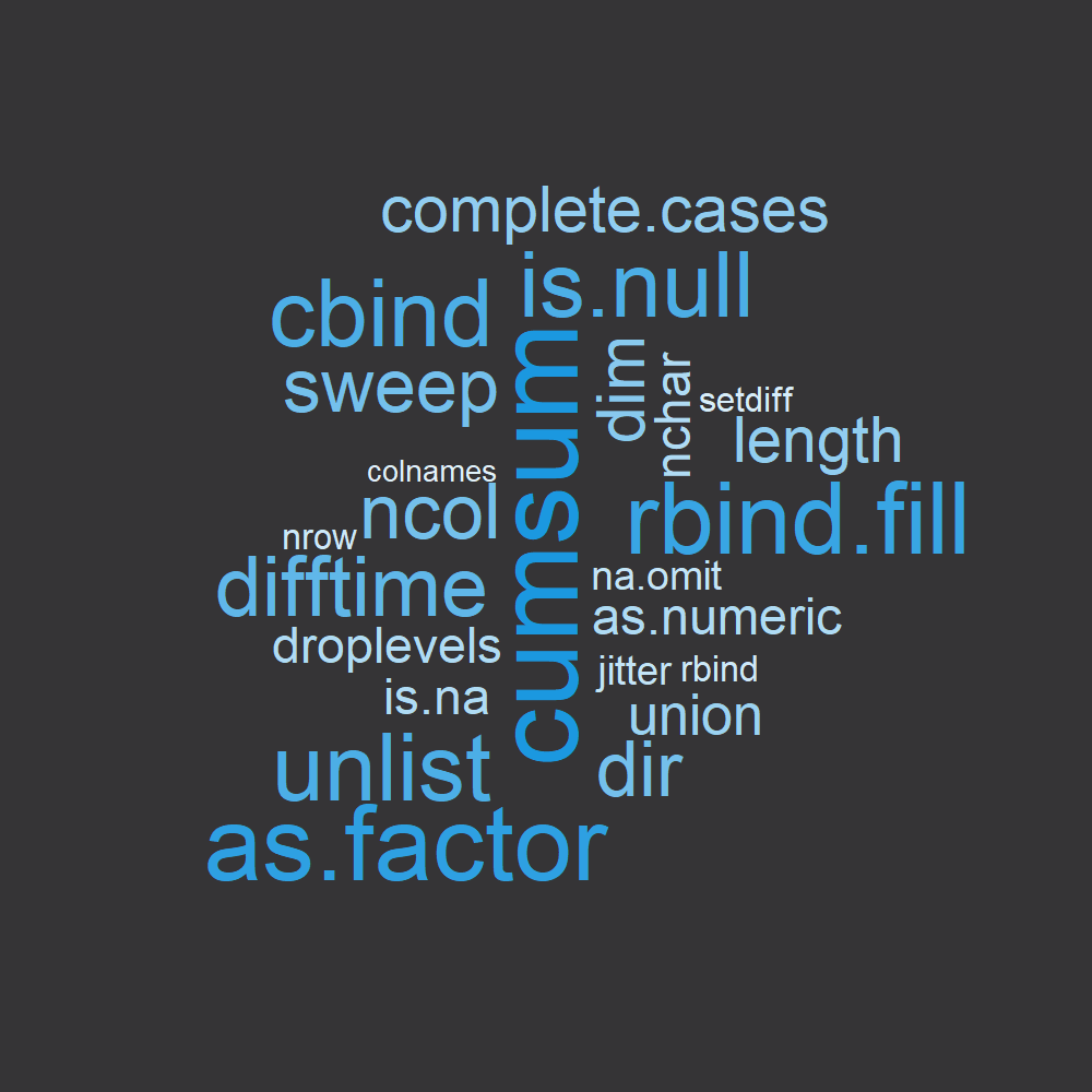 R Functions List Wordcloud