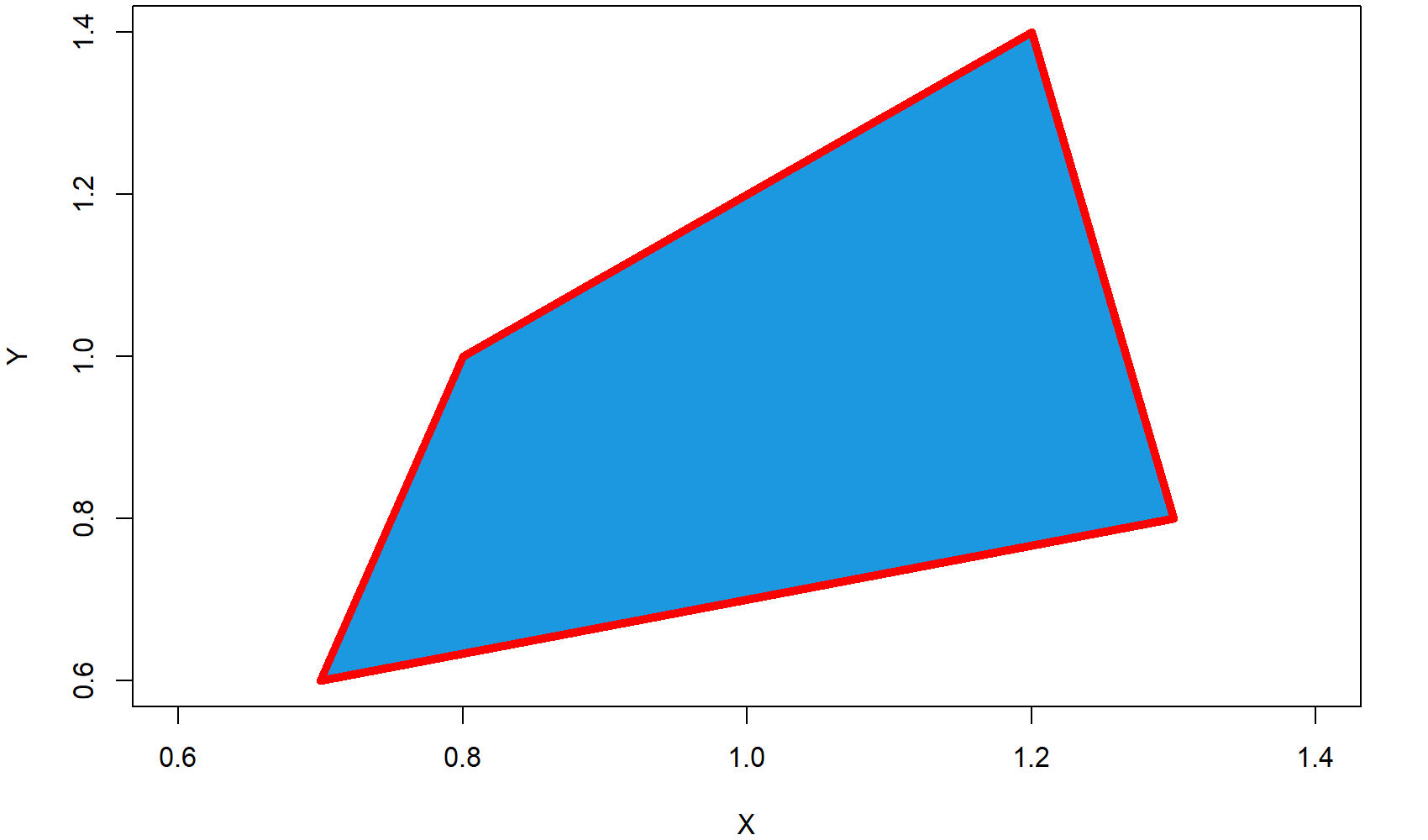 Figure 2 Red Border Polygon in R Programming