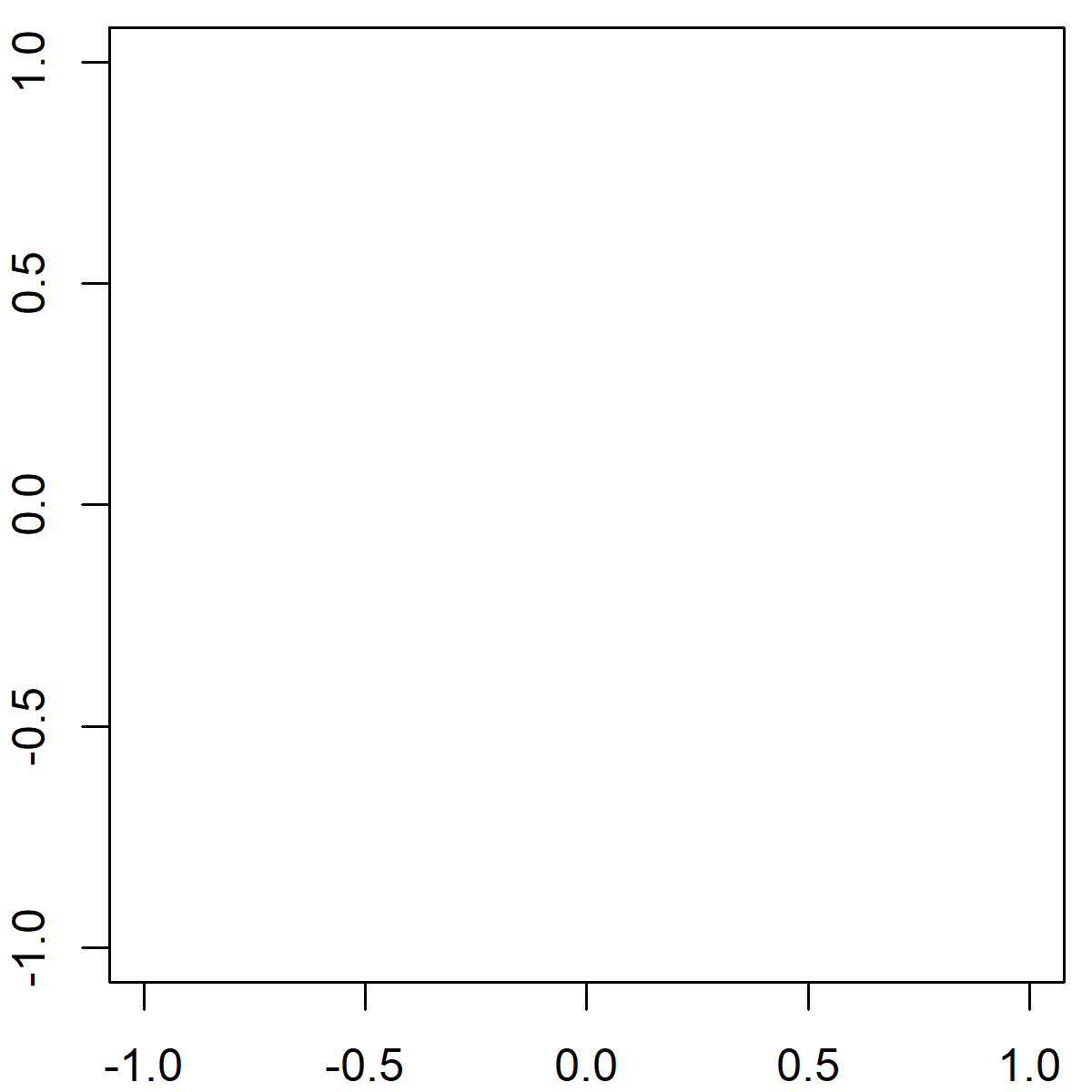 Segments R Function Example - Empty R Plot