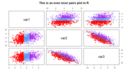 R pairs & ggpairs Plot Functions | 5 Example Codes (Color, Labels, Panels & by Group)