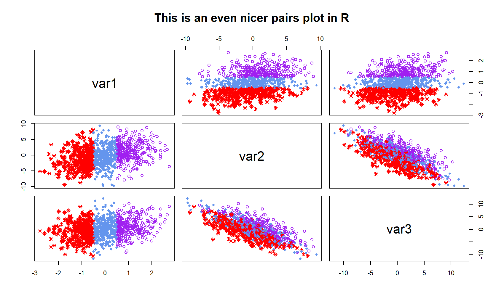 R Programming Plot via Pairs Function with Modified Color by Group