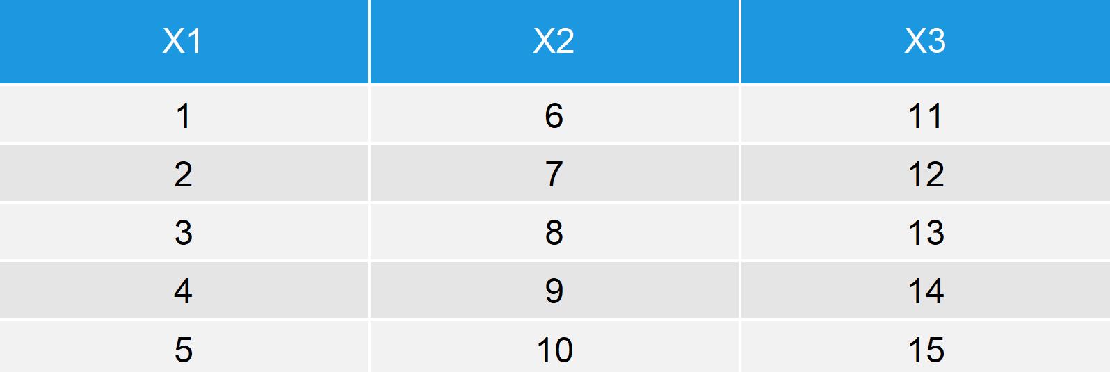 rev Function Example Data Frame