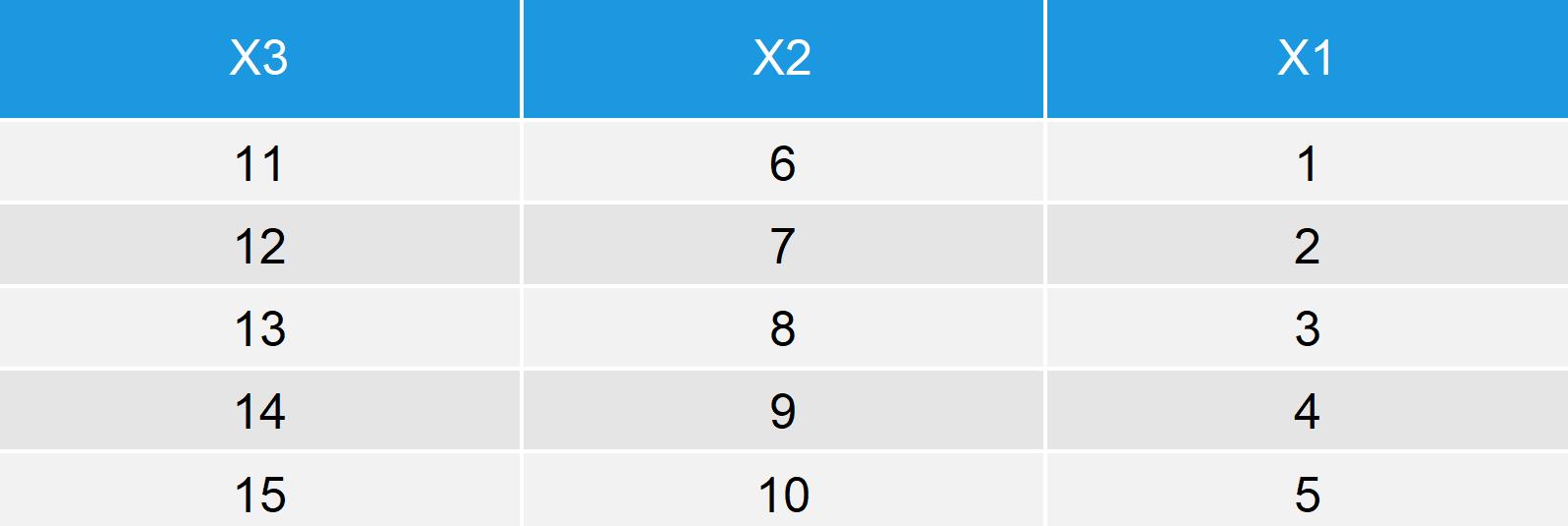 rev Function Example Data Frame Reversed by Column