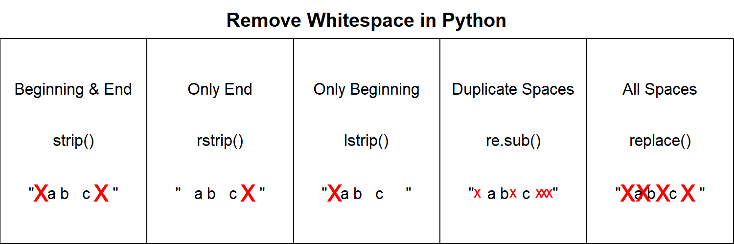 Remove Whitespace in Python Programming