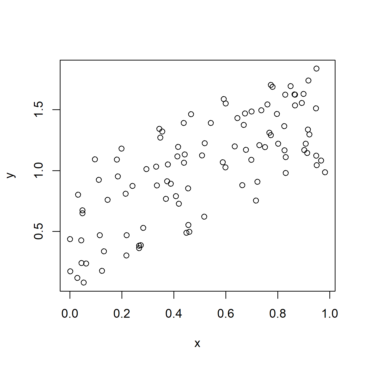 Normal R Scatterplot
