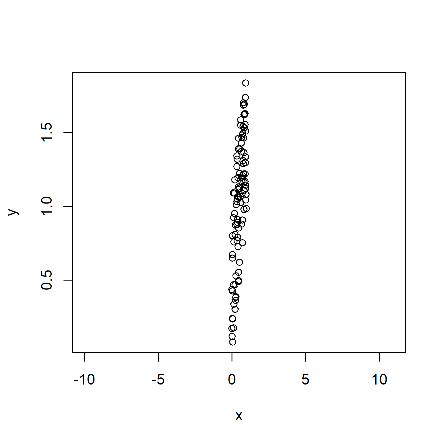 Scatterplot with asp Option