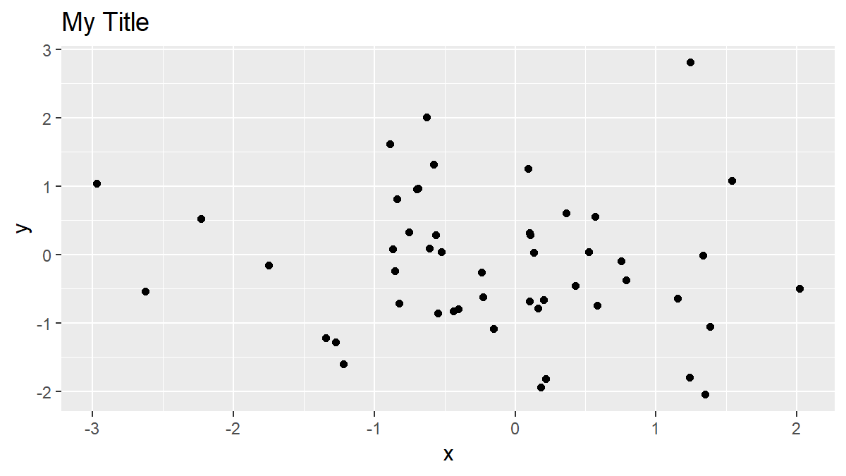 R ggplot Title Default Specification