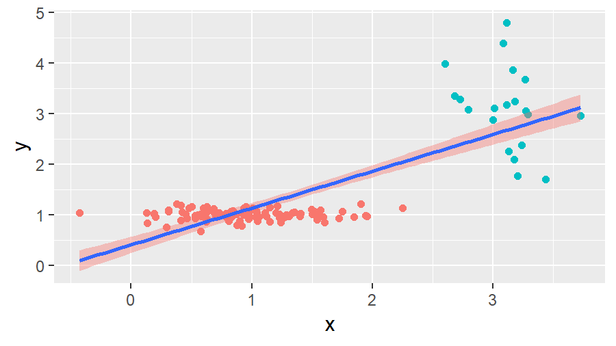 R ggplot2 with no Legends