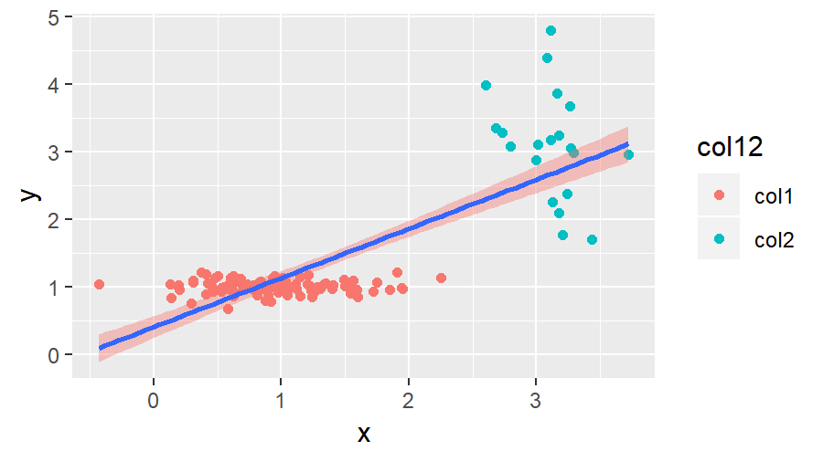 R ggplot2 with first Legend