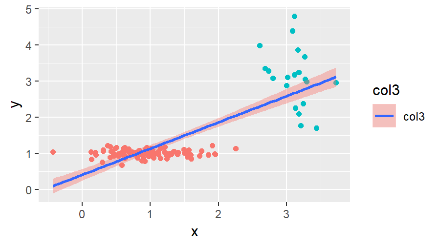 R ggplot2 with second Legend