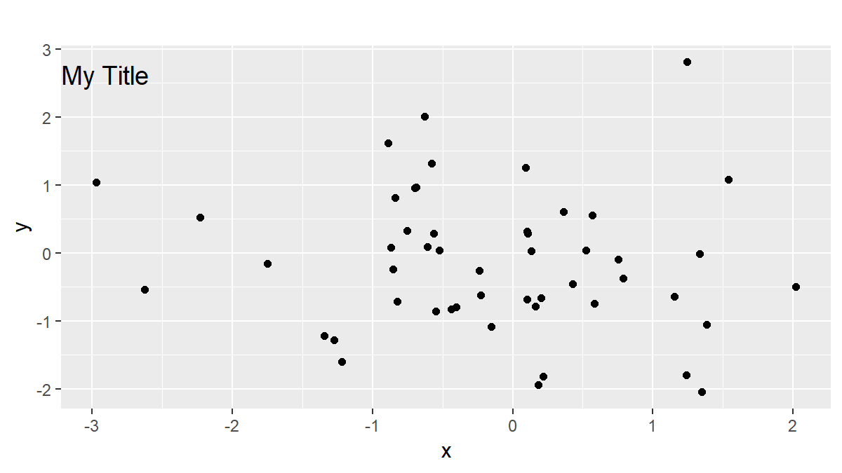R ggplot Title within Plot Area