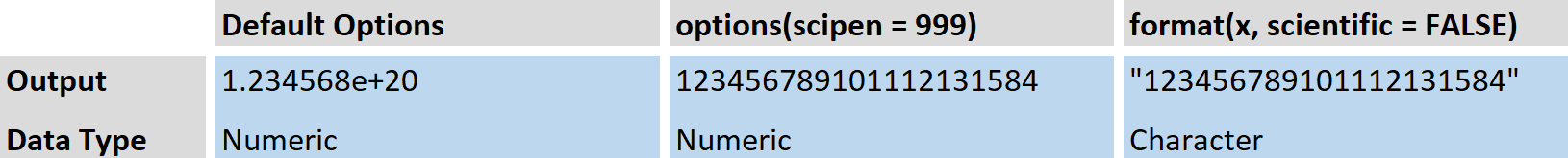 Remove Exponential Notation Overview