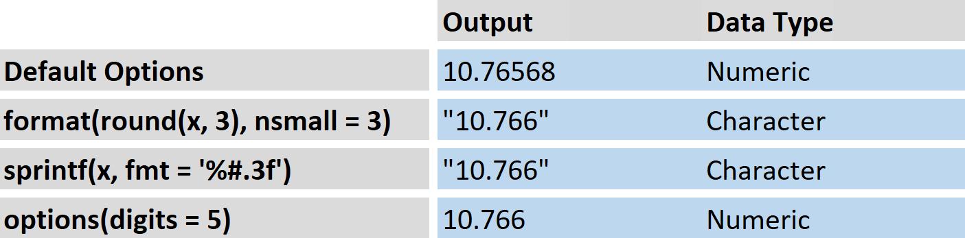 Format Decimal Places R Overview