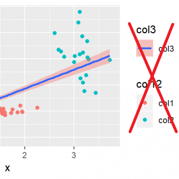Remove Legend in ggplot2 (3 Example Codes) | Delete One or All Legends
