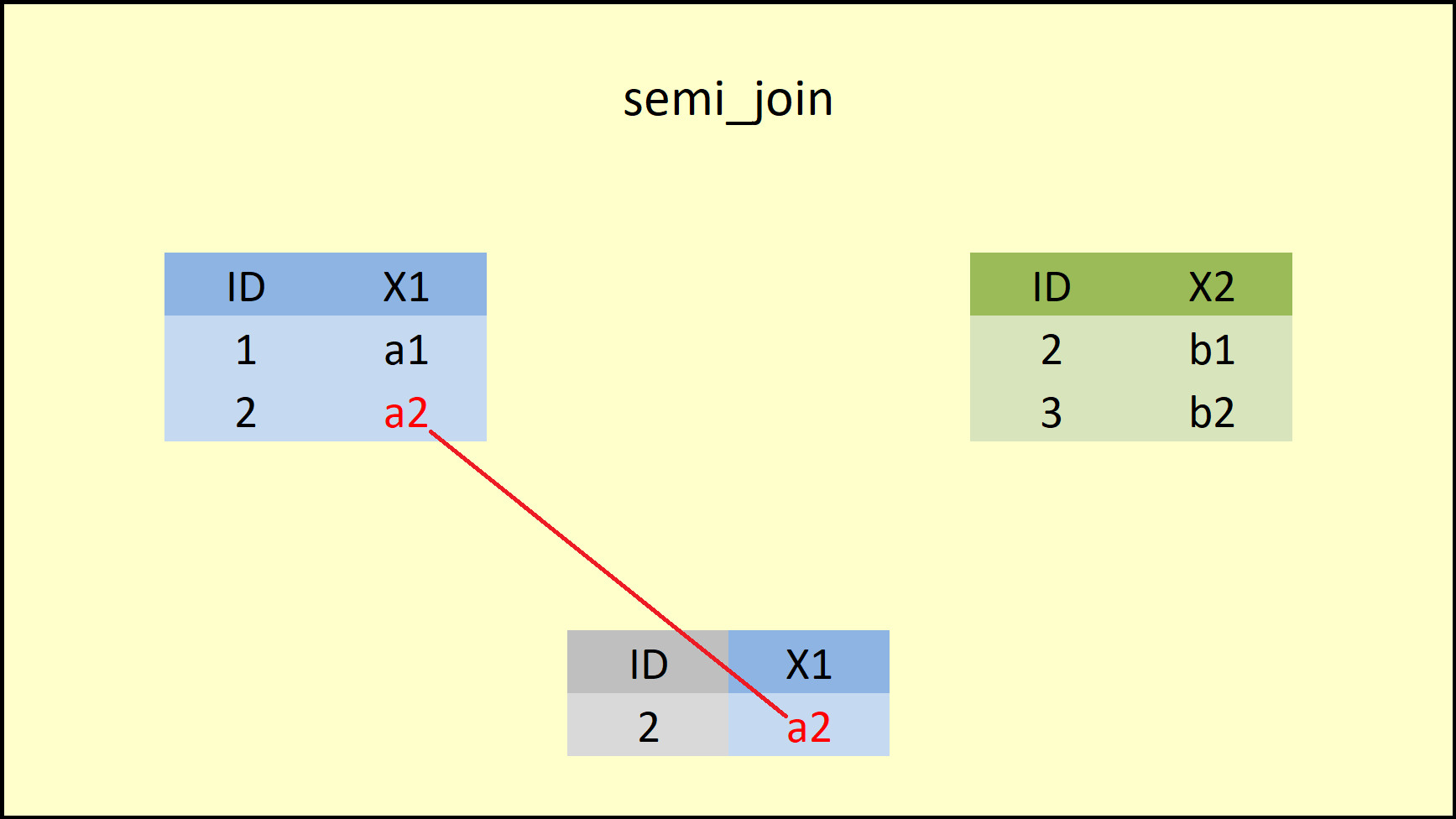 R semi_join dplyr Package Function