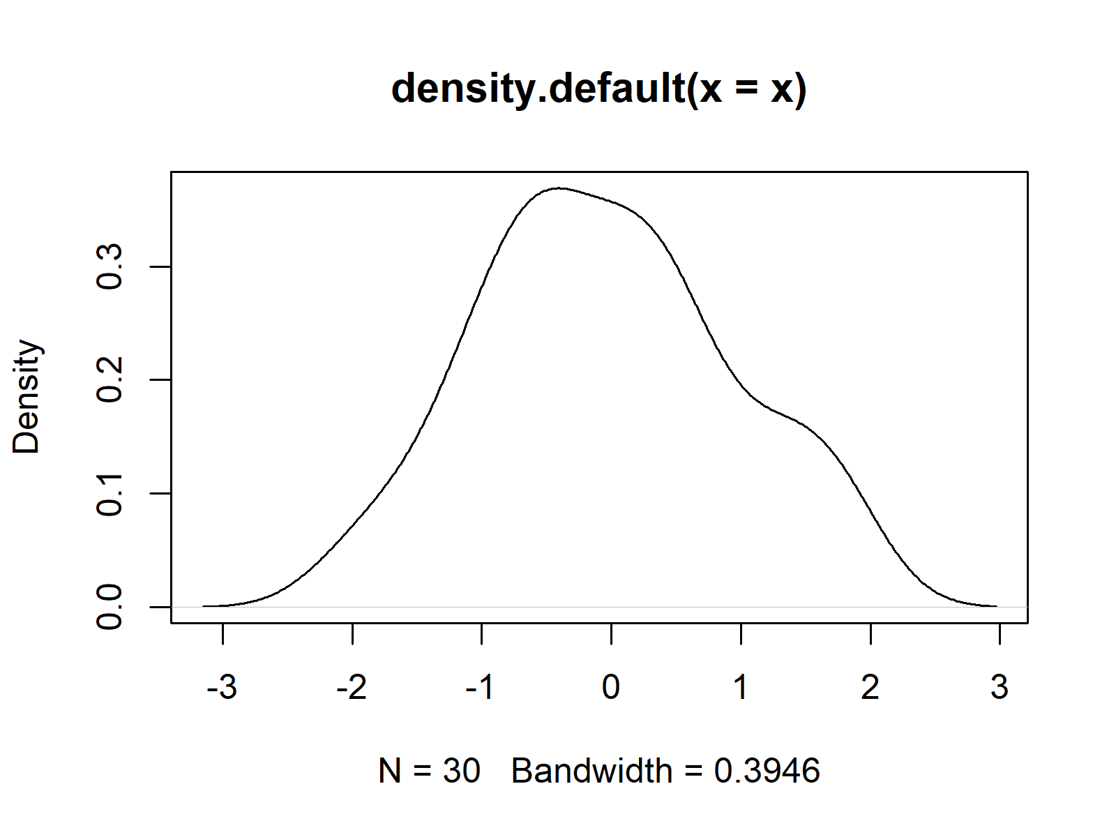 Example Density Plot in R