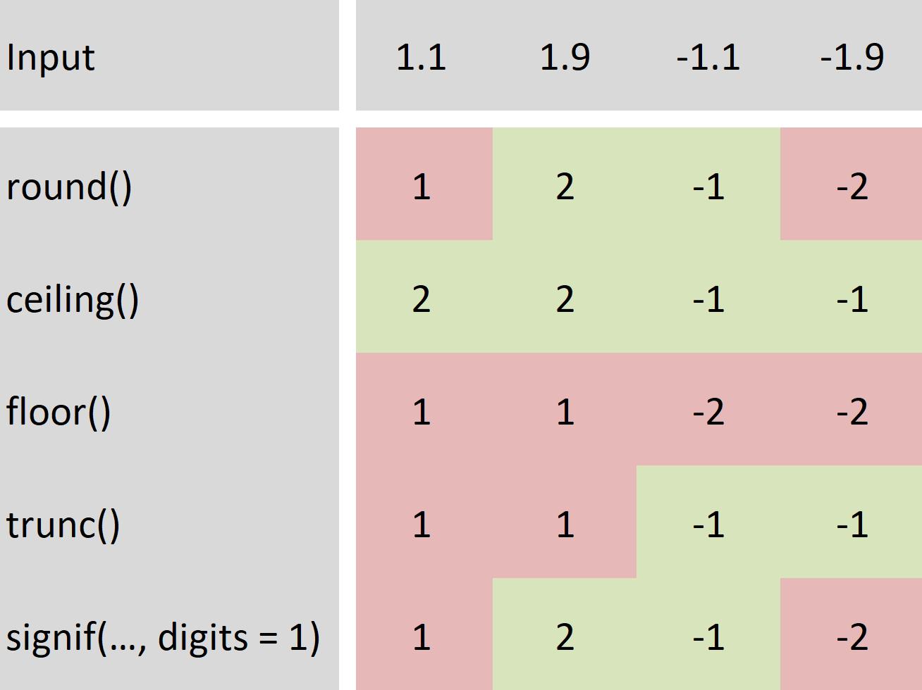 Round Data in R