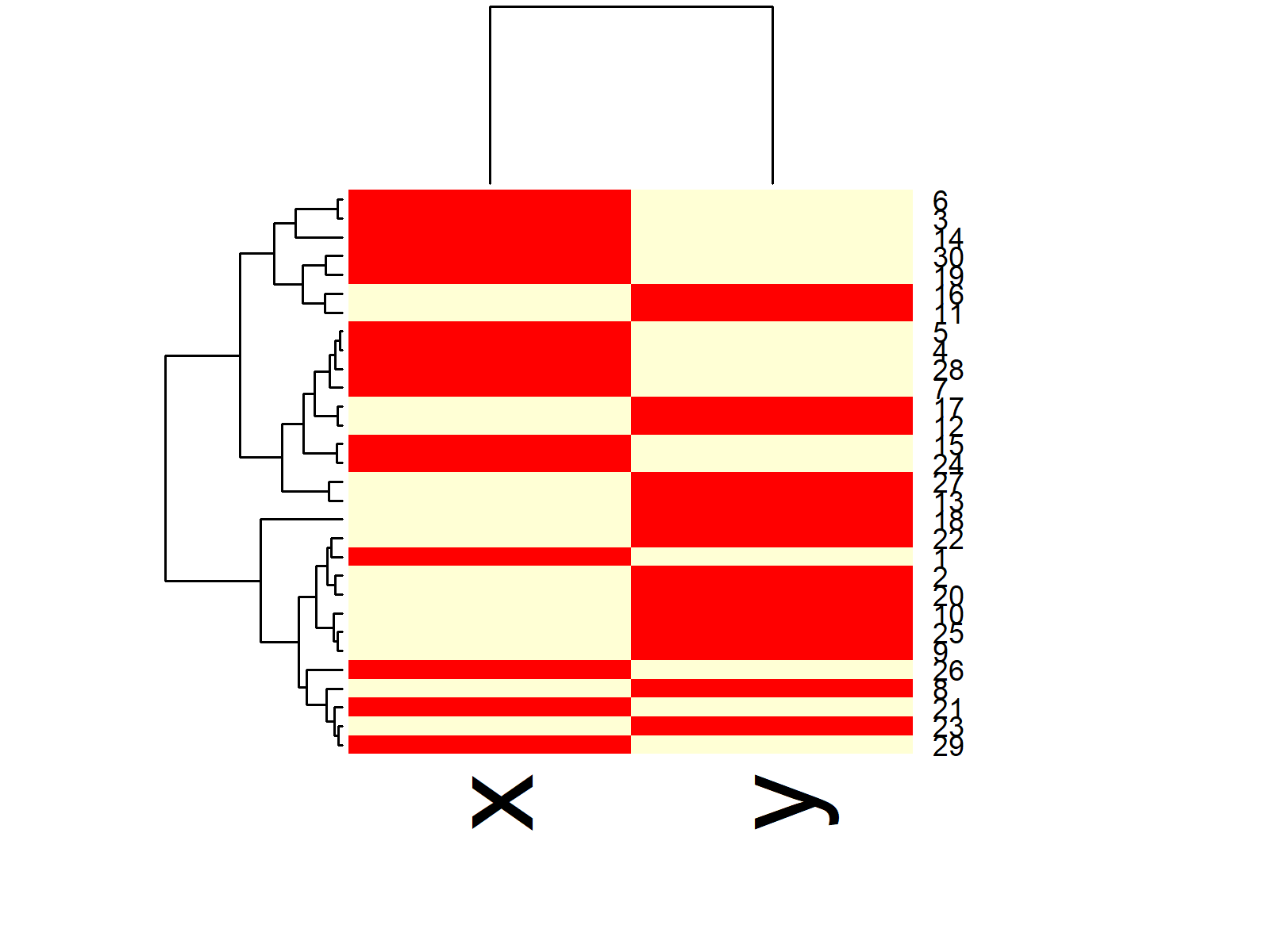 Example Heatmap in R