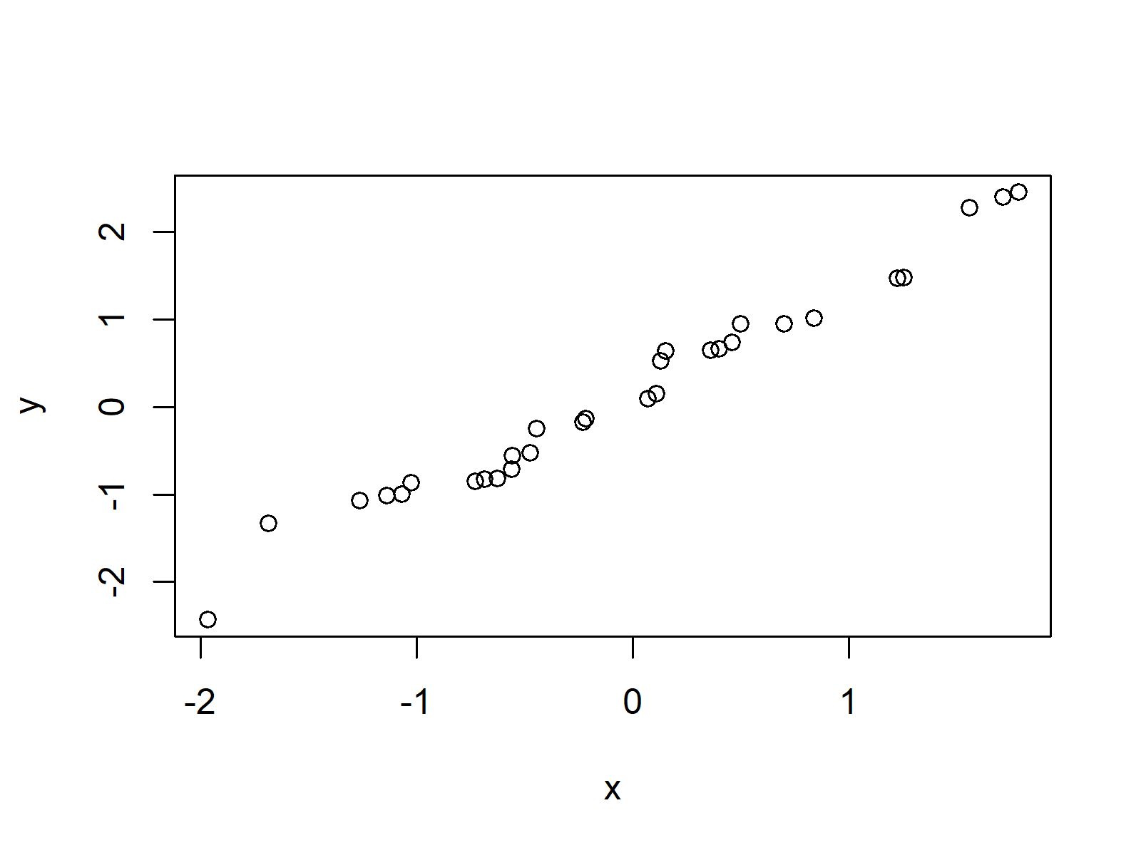 Example QQ Plot in R
