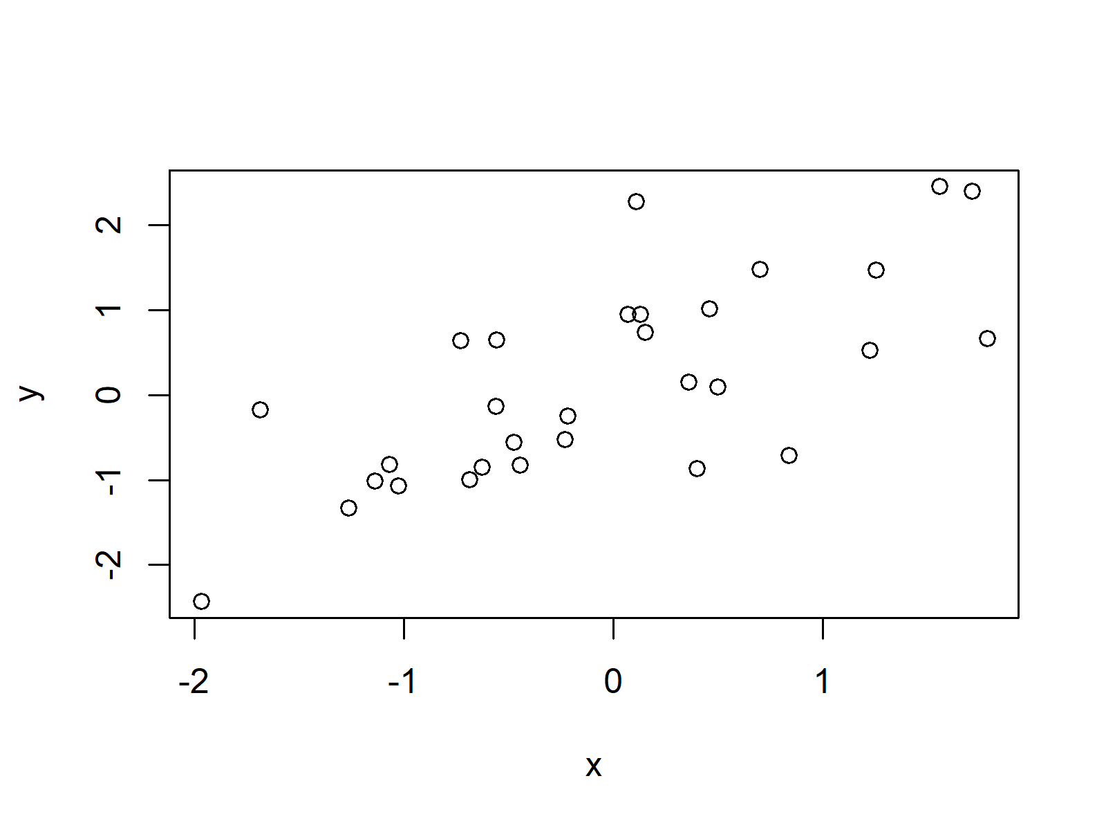 Example Scatterplot in R