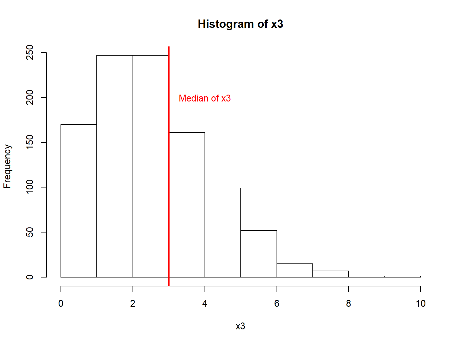 Histogram in R Programming Language with Median Line