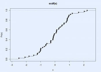 ecdf in R (Example) | Compute & Plot the Empirical Cumulative Distribution Function
