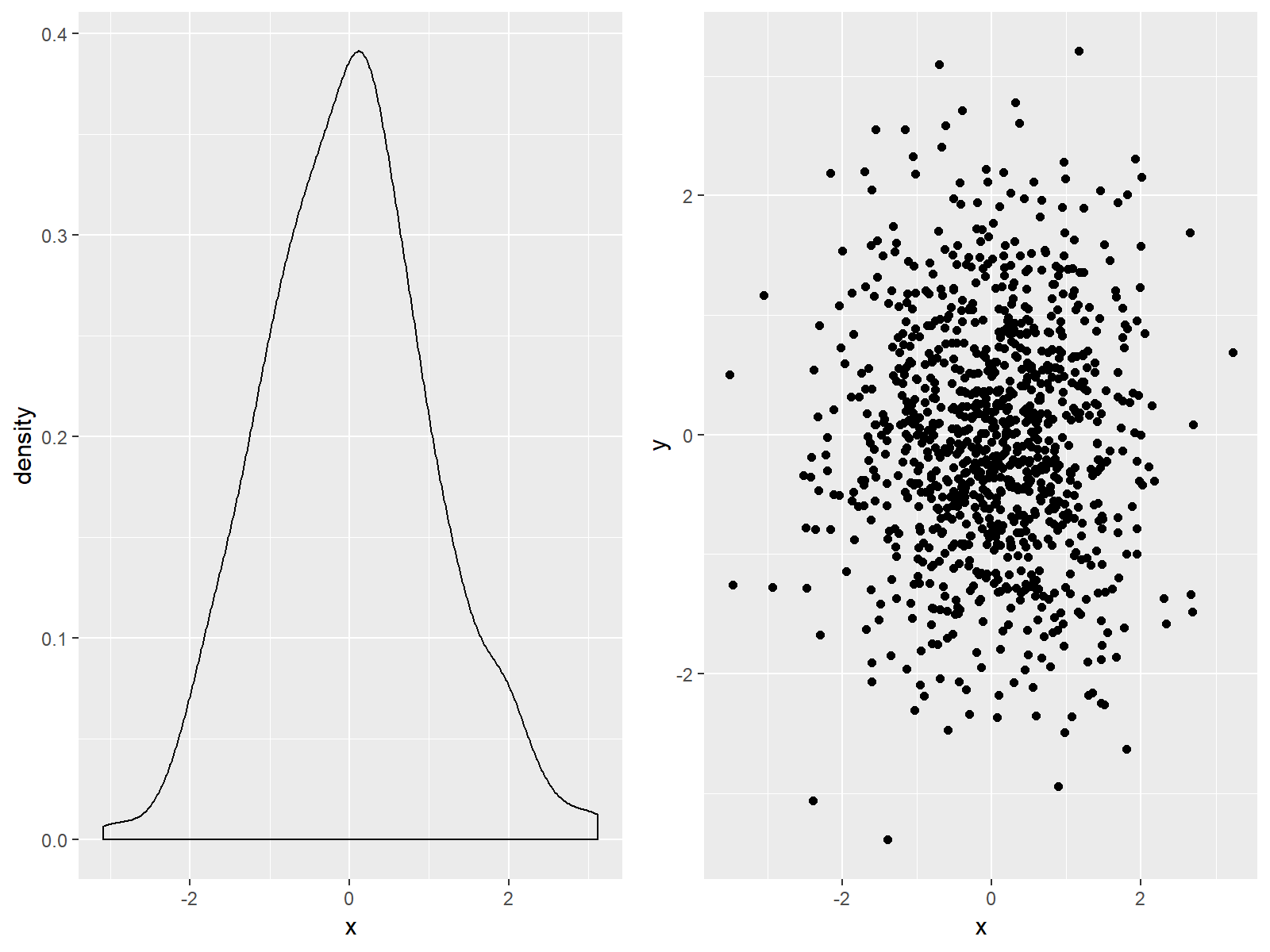 ggplots besides each other