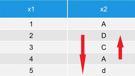 Sort Data Frame in R (4 Examples)