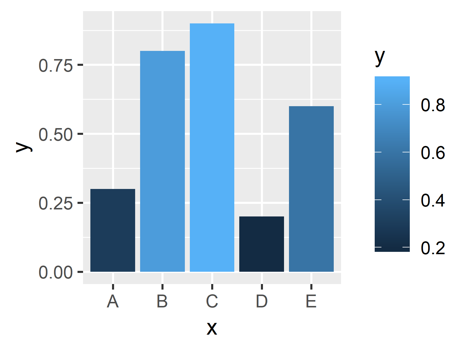 basic ggplot2 barplot
