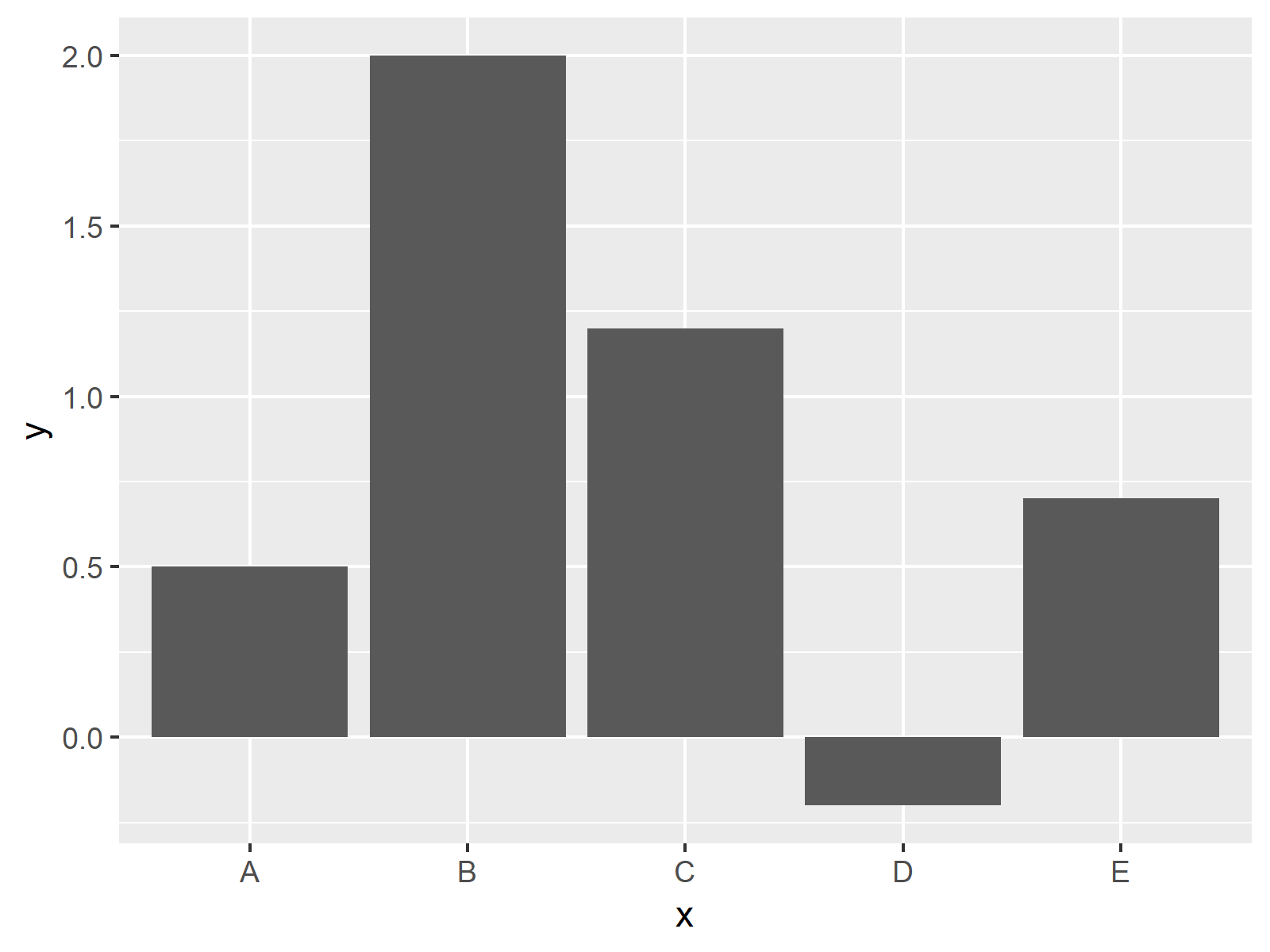 ggplot2 barchart in r