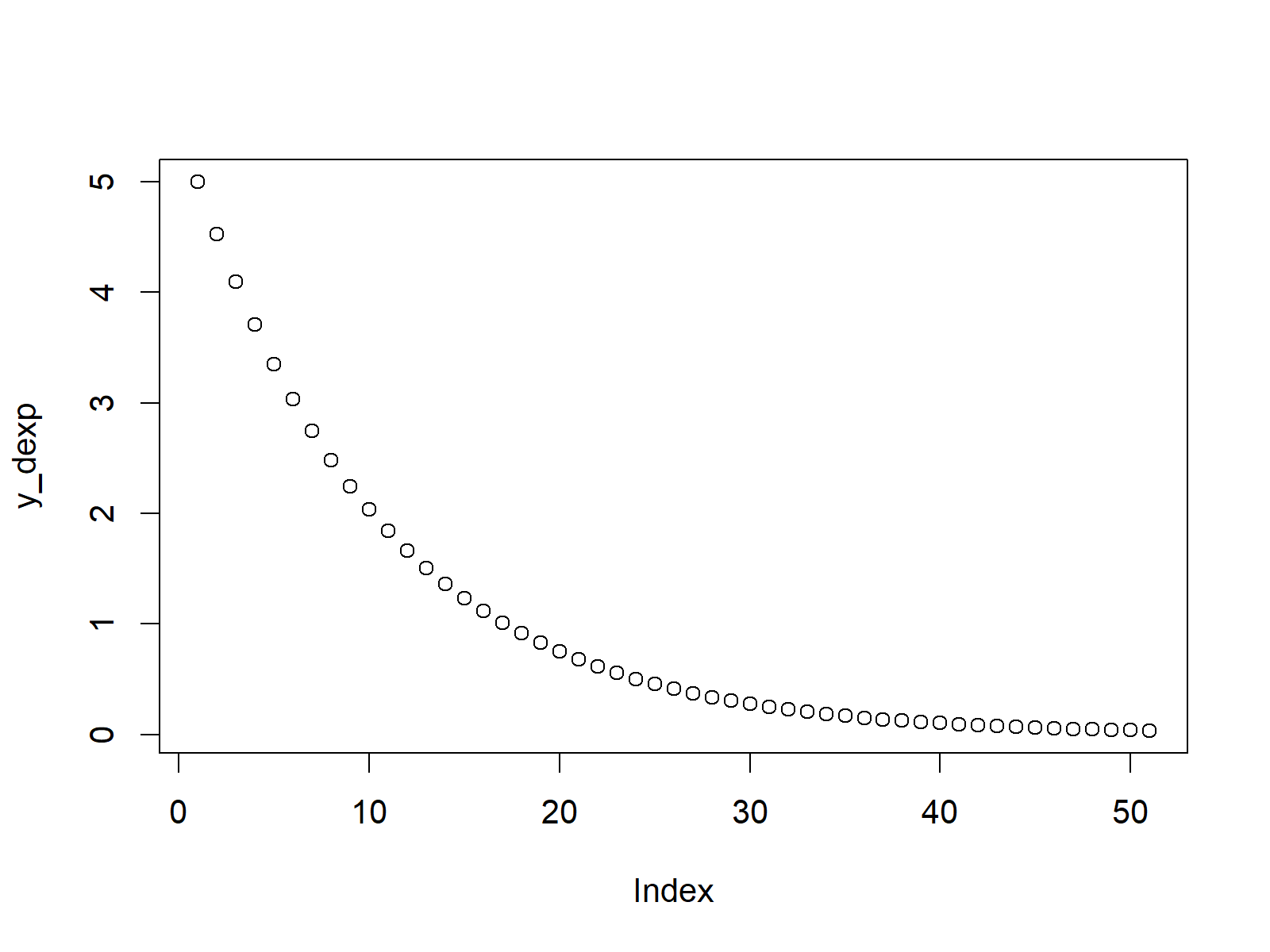 exponential density plot in r