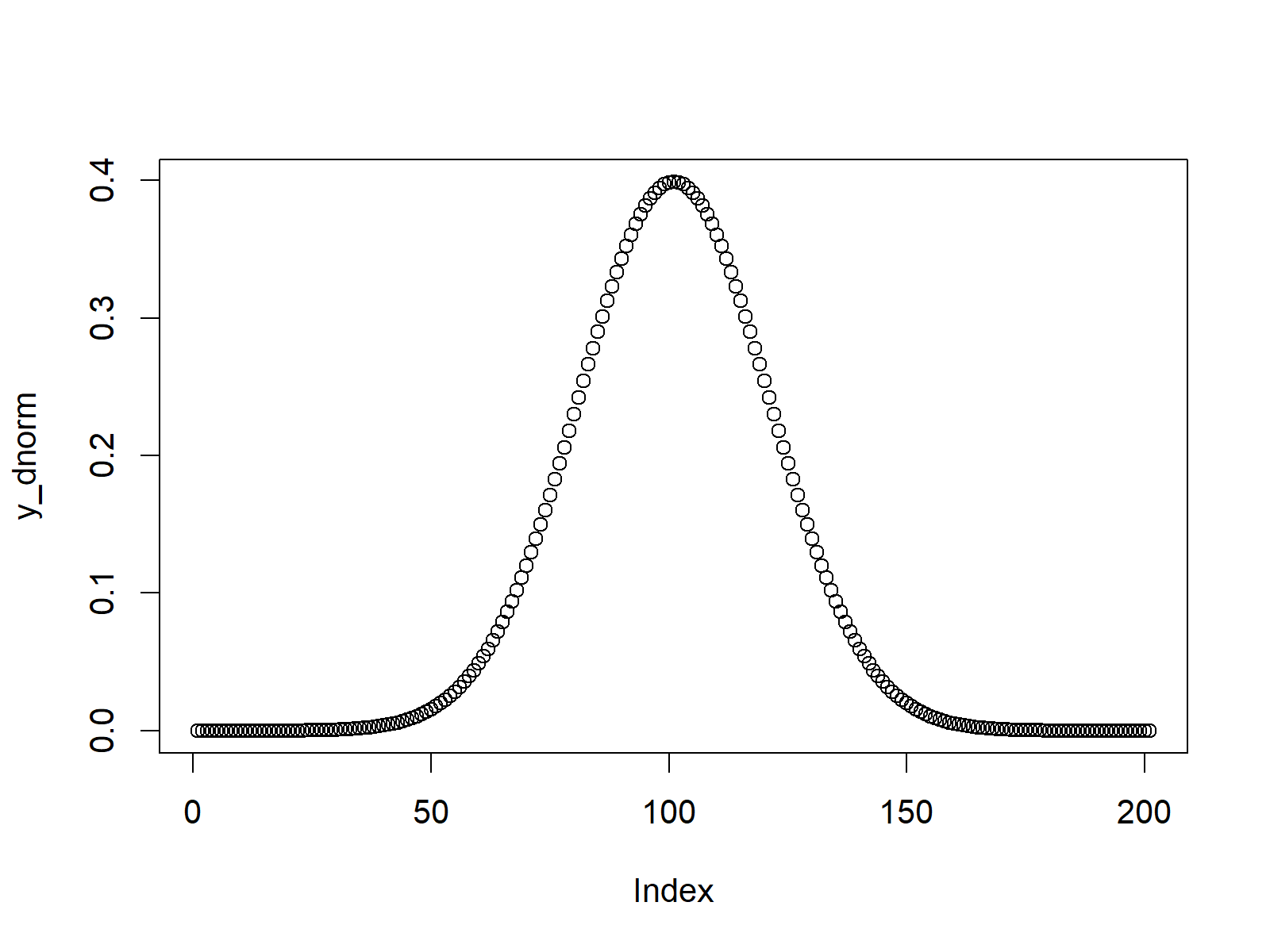 normal density plot in r programming