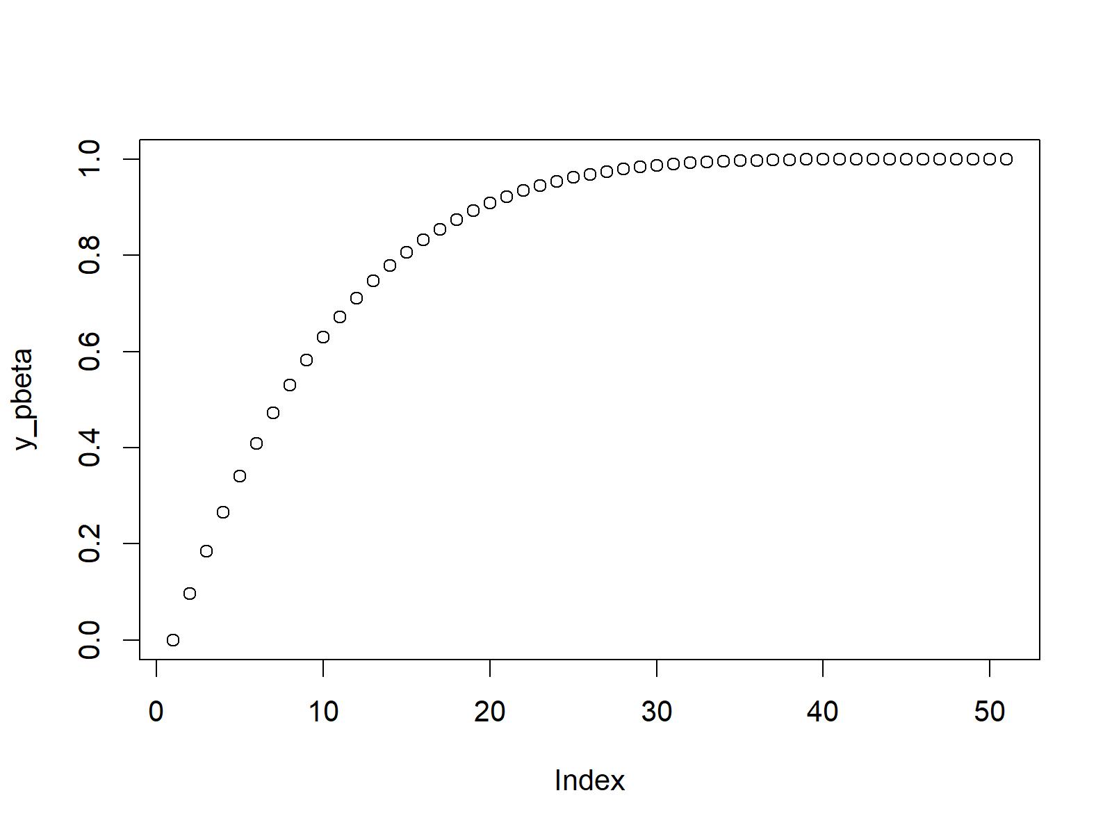 pbeta function in r beta cumulative distribution function