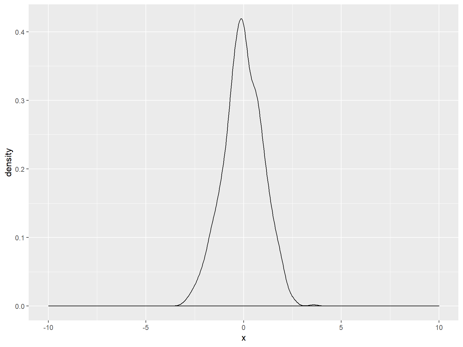 larger x-axis with bottom black line ggplot2 density in r