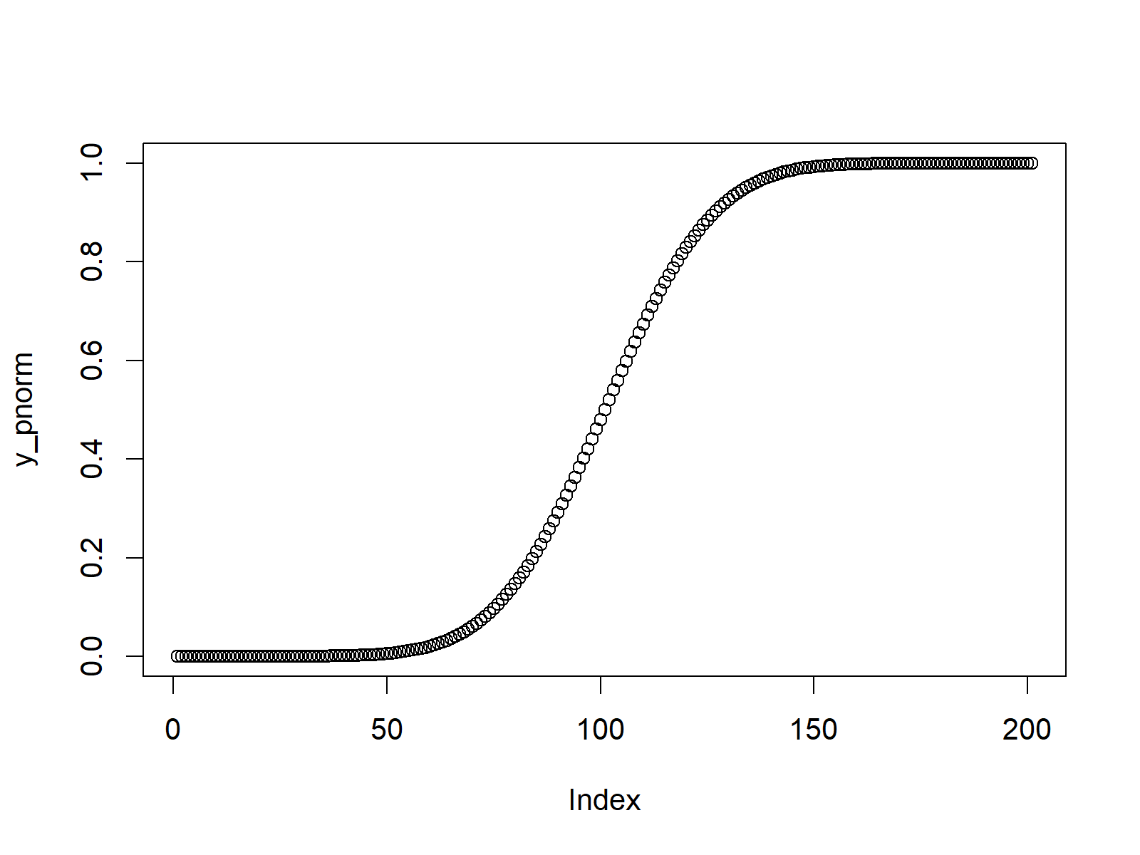 normal distribution function in r