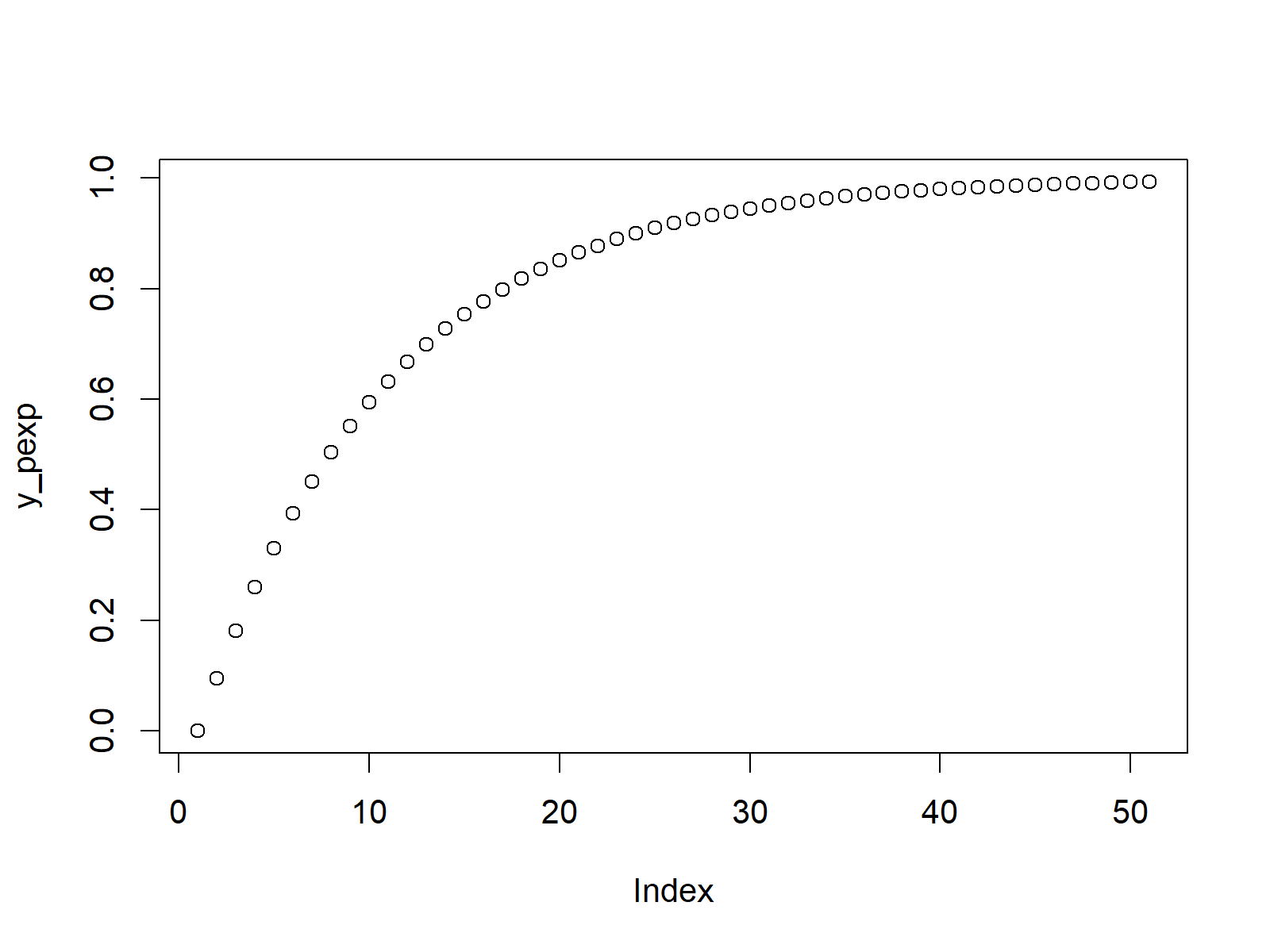 exponential cdf plot in r