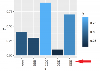 Rotate ggplot2 Axis Labels in R (2 Examples)