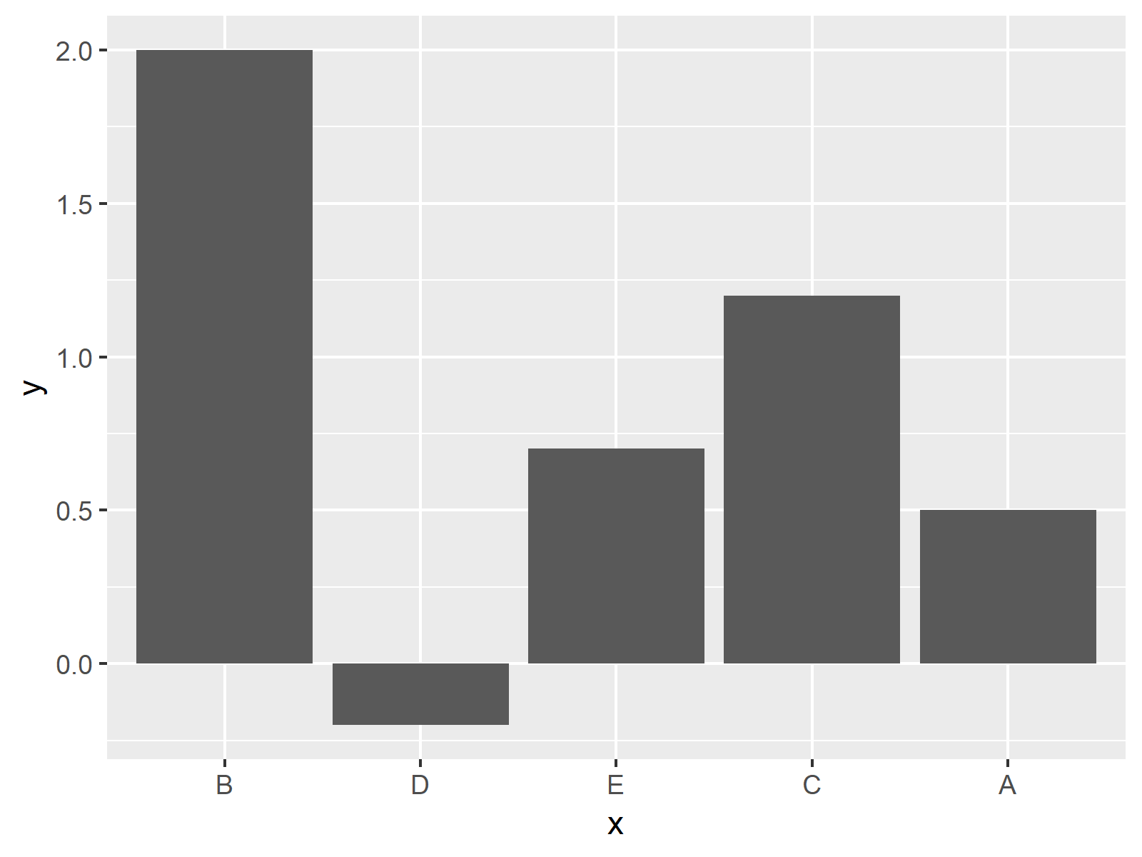 manually ordered ggplot2 barchart in r