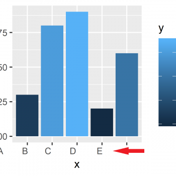 Adjust Space Between ggplot2 Axis Labels and Plot Area in R (2 Examples)