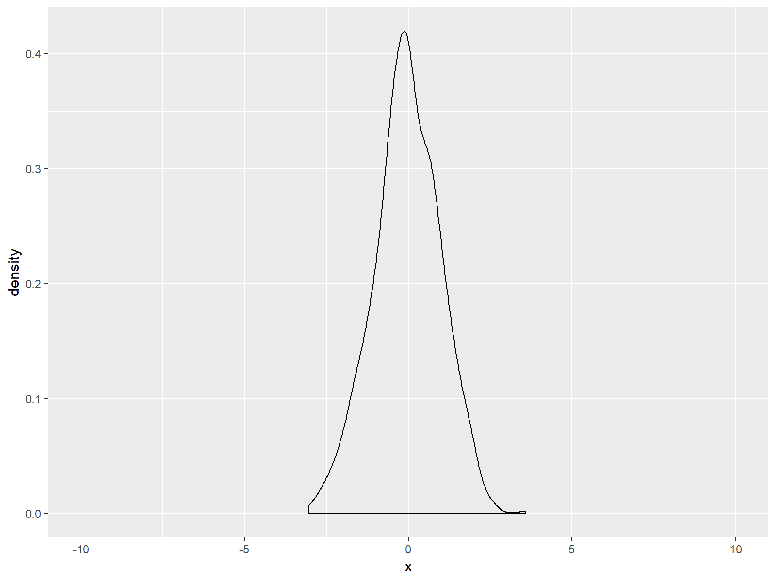 larger x-axis ggplot2 density in r