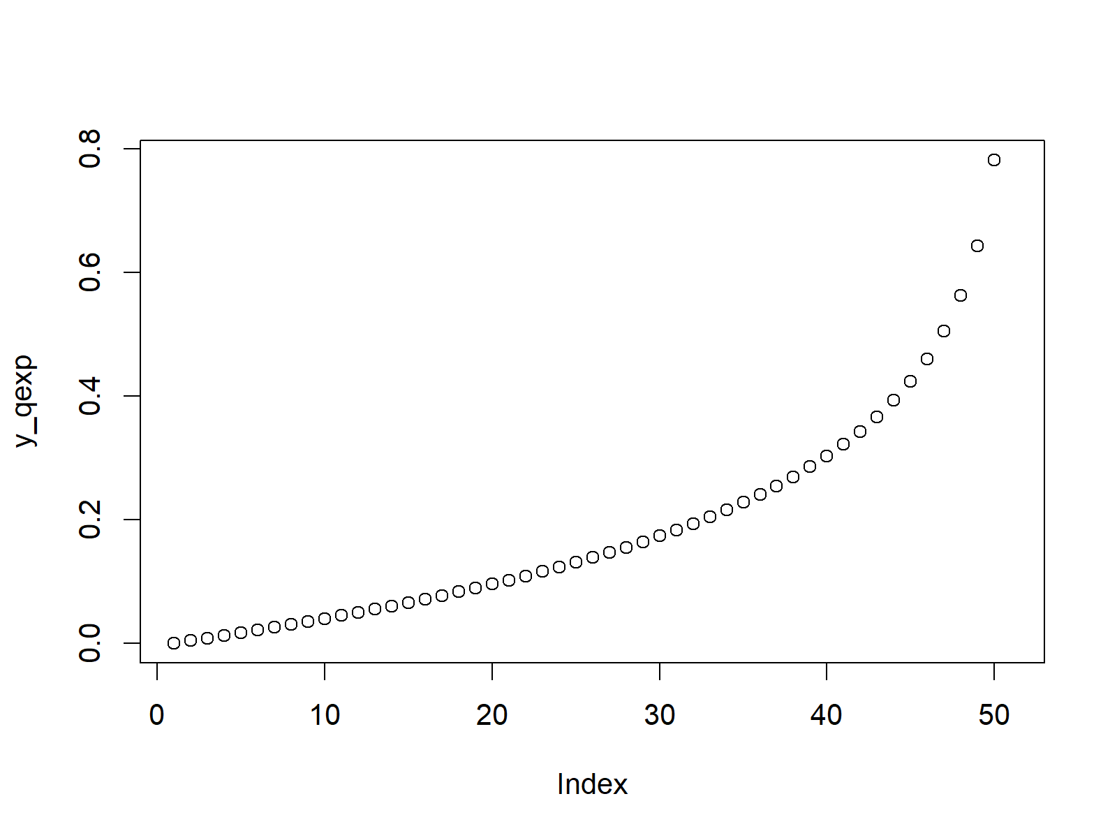 exponential quantile function plot in r